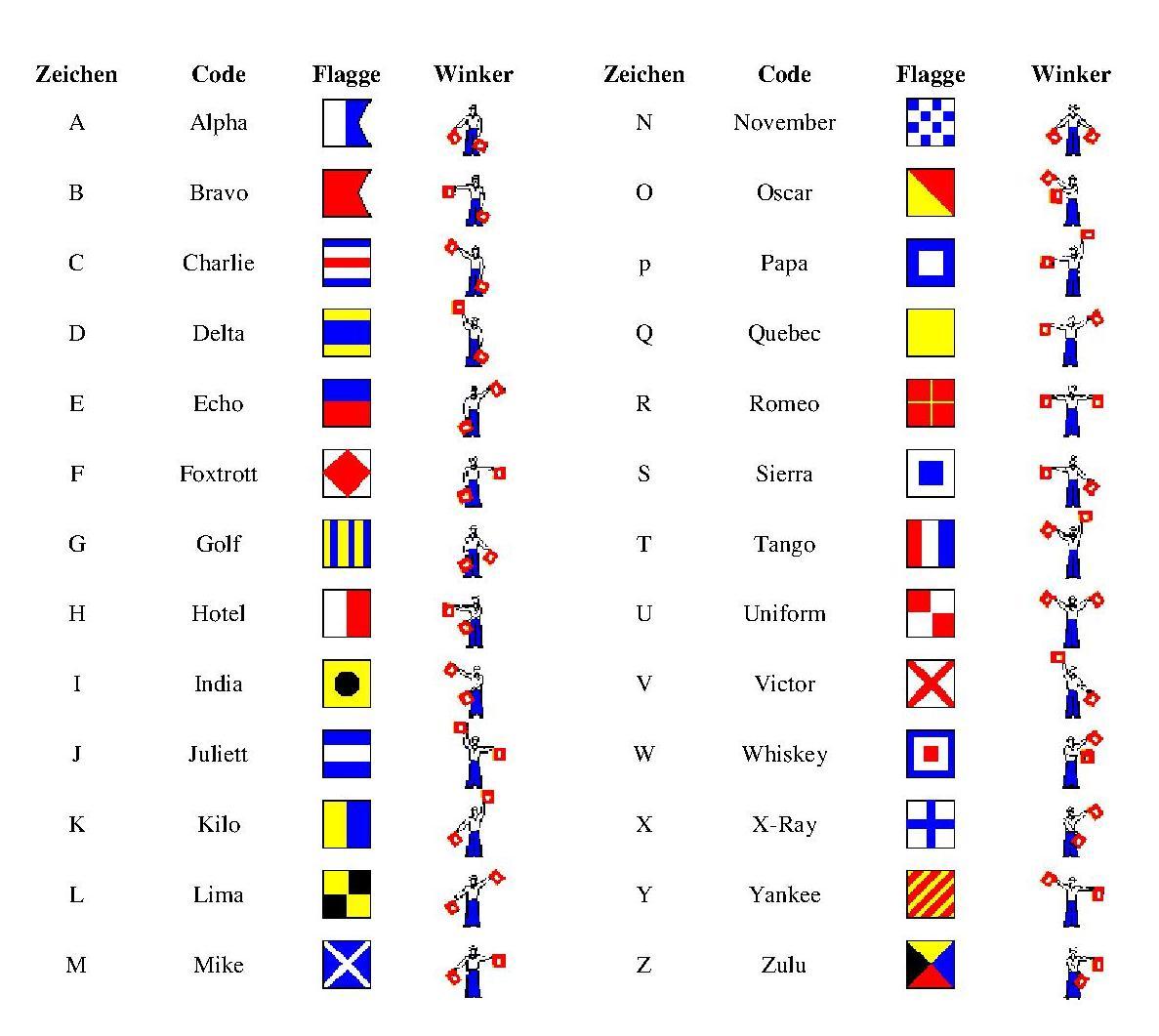 1187 x 1061 jpeg 112kB, Flaggenalphabet auf Segelschiffen
